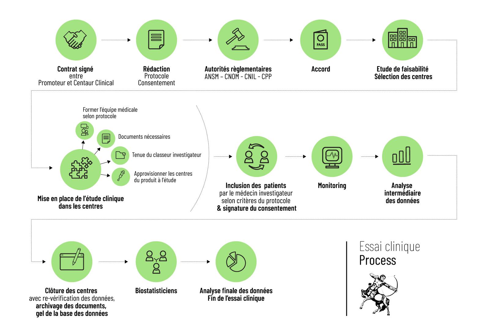 process_essai_clinique